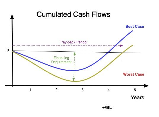 cashflow death valley